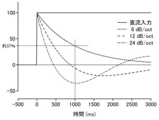 slope effect
